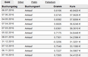 goldsparplan_ratenkauf_uebersicht